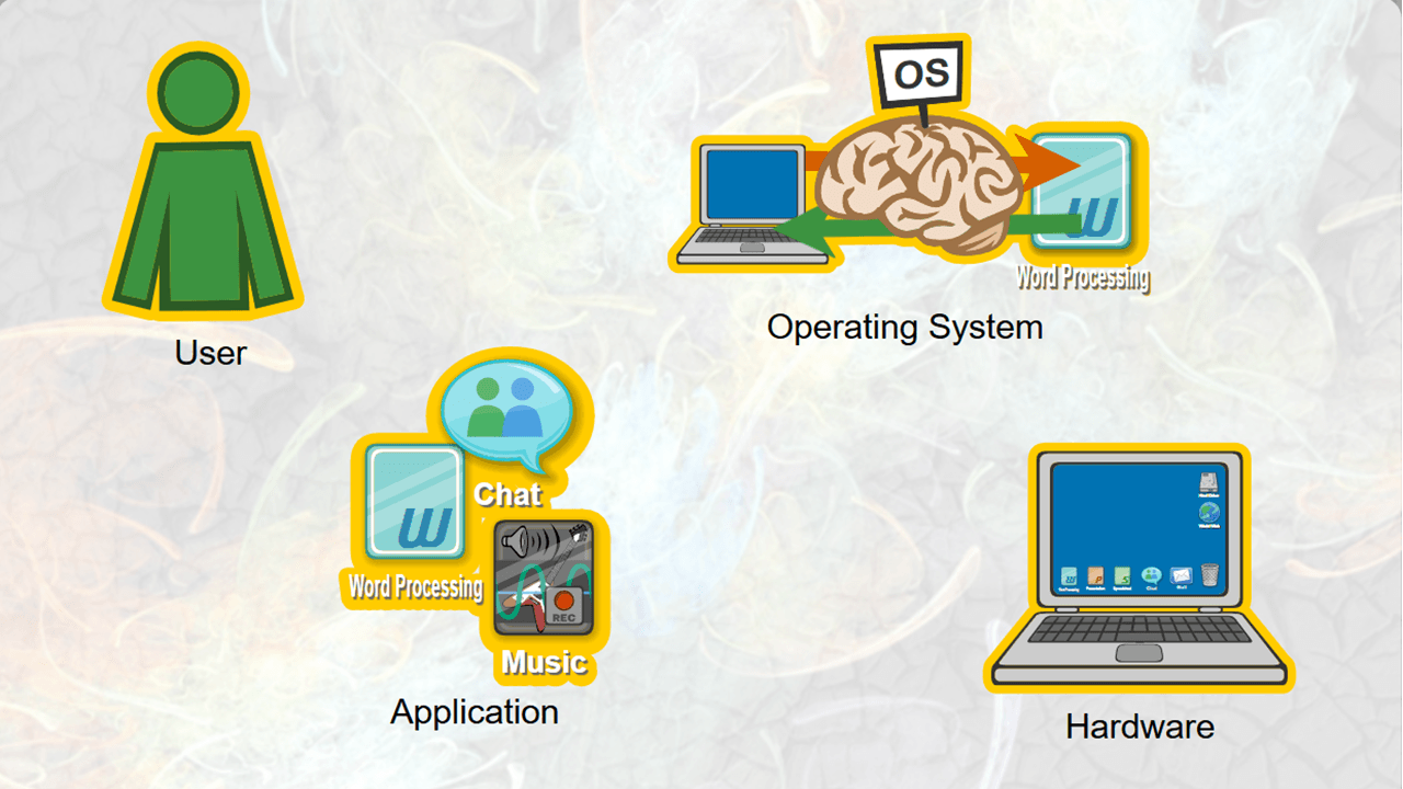 Shown the components of a computer, the student is asked to identify the 1 that manages services between devices and programs